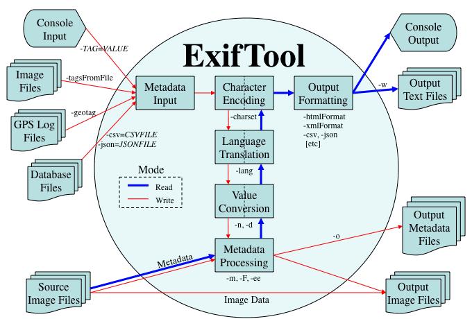 Exiftool скачать - фото 6